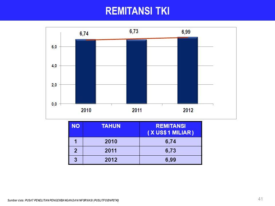REMITANSI ( X US$ 1 MILIAR )