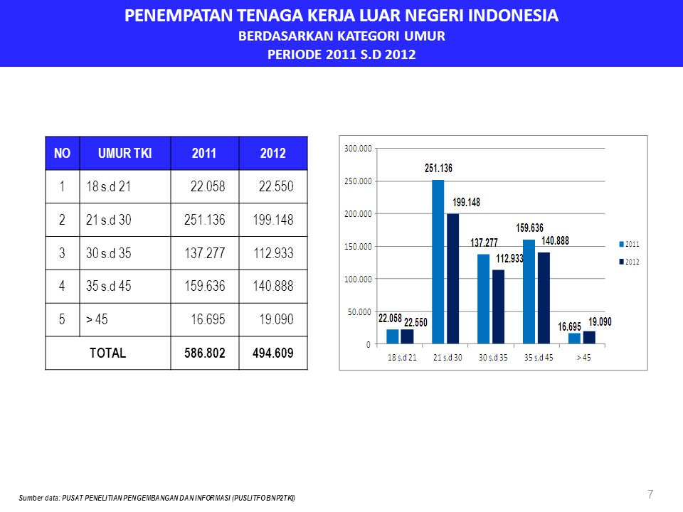 PENEMPATAN TENAGA KERJA LUAR NEGERI INDONESIA