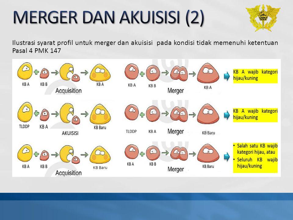MERGER DAN AKUISISI (2) Ilustrasi syarat profil untuk merger dan akuisisi pada kondisi tidak memenuhi ketentuan Pasal 4 PMK 147.