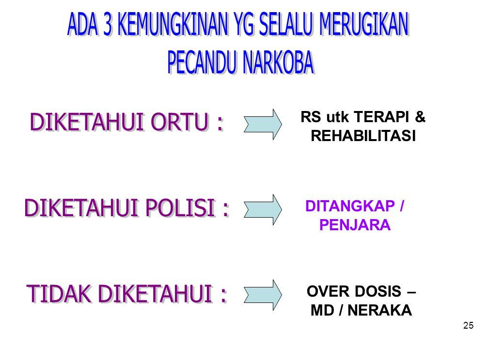RS utk TERAPI & REHABILITASI