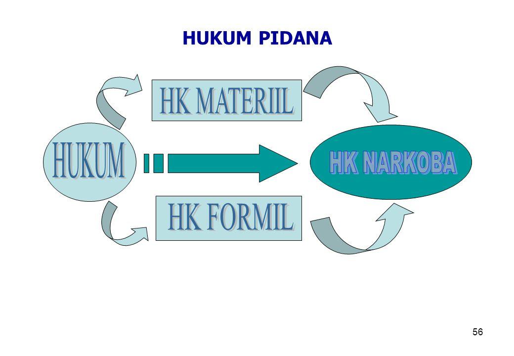 HUKUM PIDANA HK MATERIIL HUKUM HK NARKOBA HK FORMIL