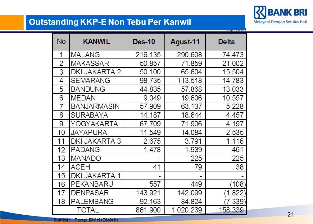 Outstanding KKP-E Non Tebu Per Kanwil