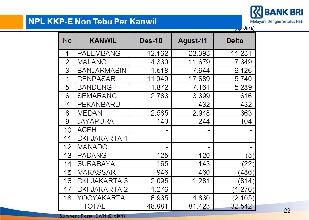 NPL KKP-E Non Tebu Per Kanwil
