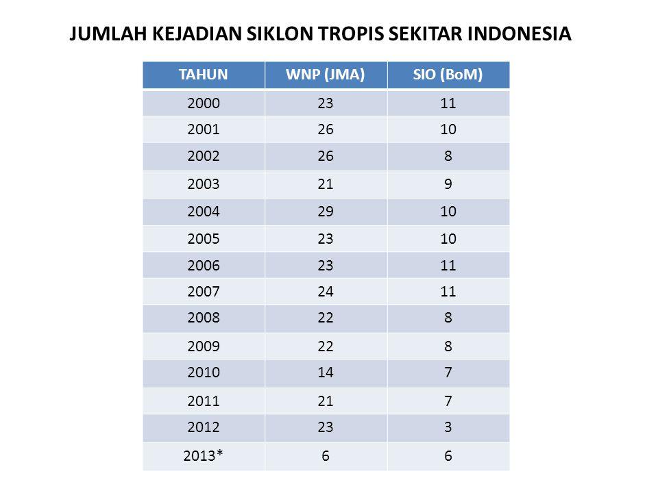 JUMLAH KEJADIAN SIKLON TROPIS SEKITAR INDONESIA