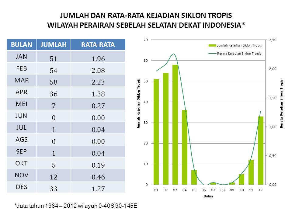 JUMLAH DAN RATA-RATA KEJADIAN SIKLON TROPIS WILAYAH PERAIRAN SEBELAH SELATAN DEKAT INDONESIA*