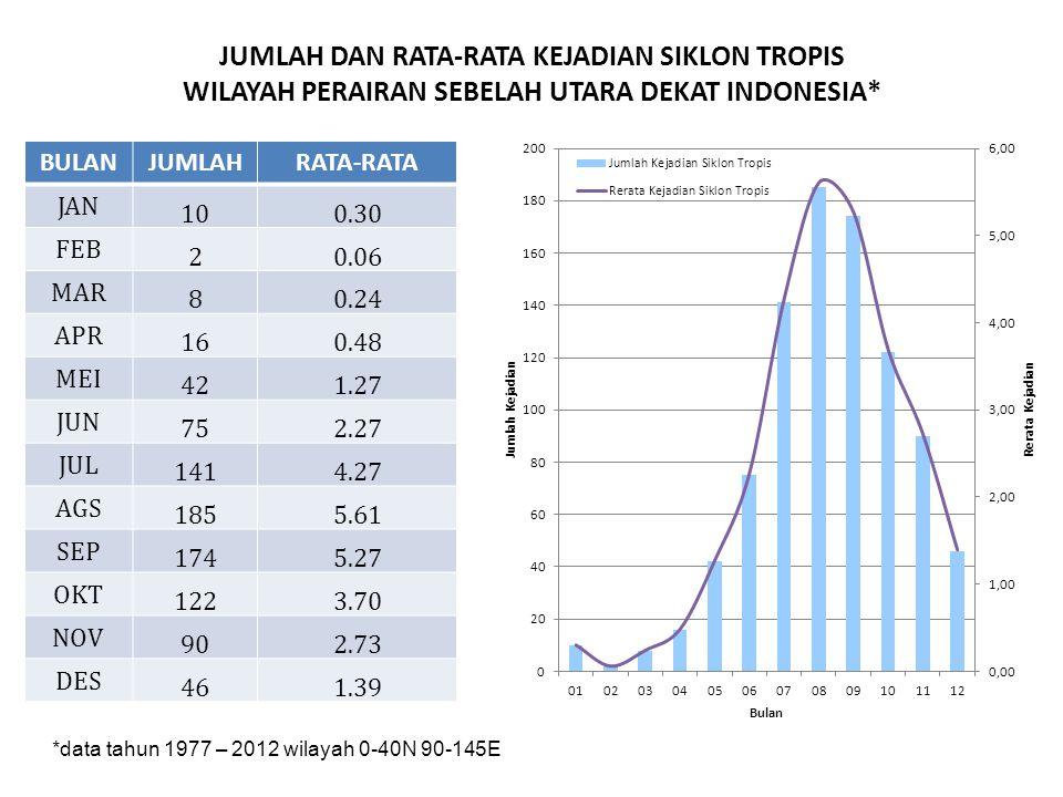 JUMLAH DAN RATA-RATA KEJADIAN SIKLON TROPIS WILAYAH PERAIRAN SEBELAH UTARA DEKAT INDONESIA*