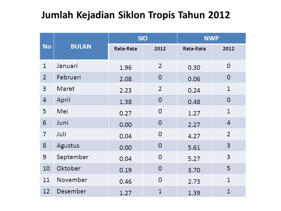 Jumlah Kejadian Siklon Tropis Tahun 2012