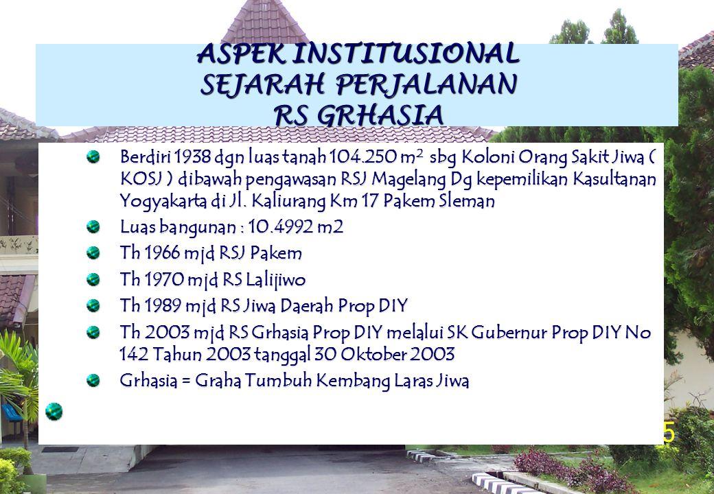 ASPEK INSTITUSIONAL SEJARAH PERJALANAN RS GRHASIA