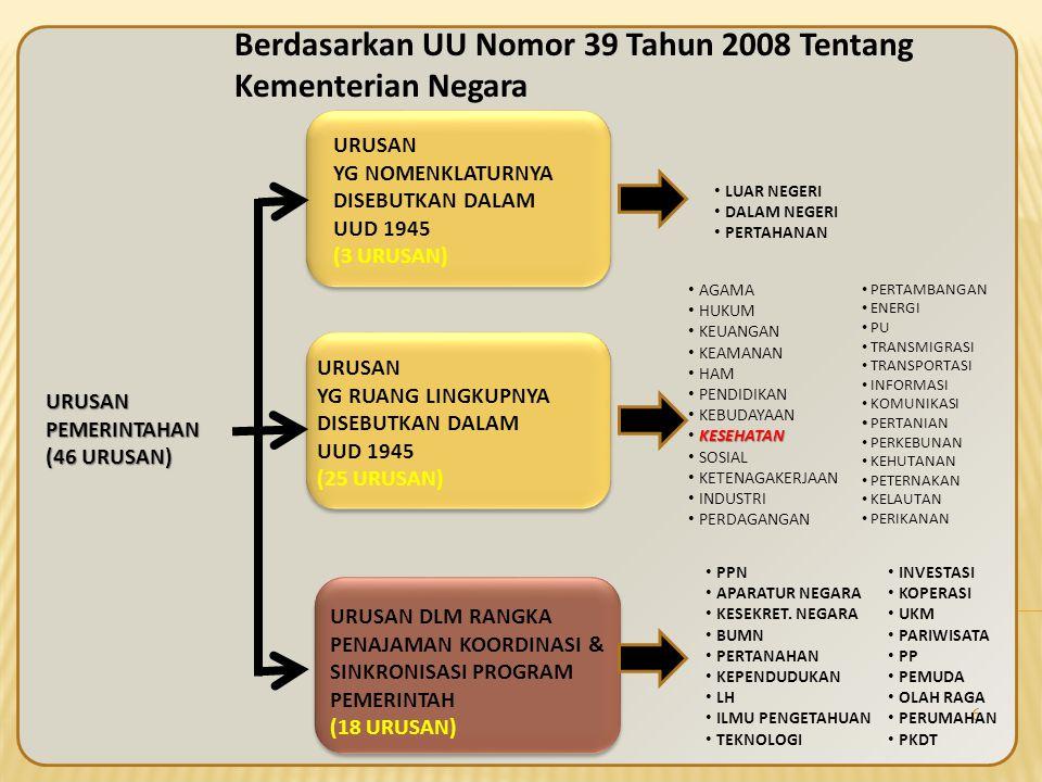 Berdasarkan UU Nomor 39 Tahun 2008 Tentang Kementerian Negara