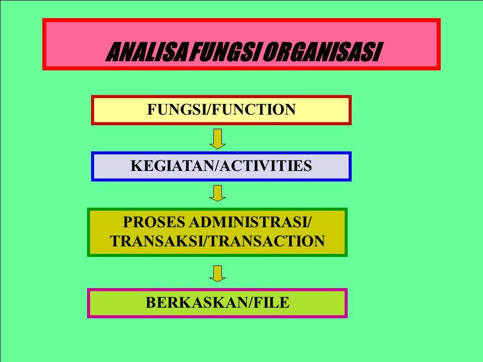 ANALISA FUNGSI ORGANISASI