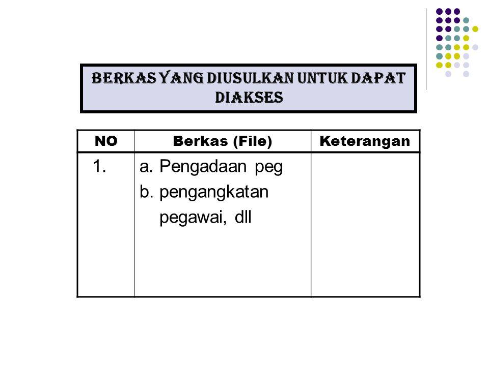 Berkas yang diusulkan untuk DAPAT diakses