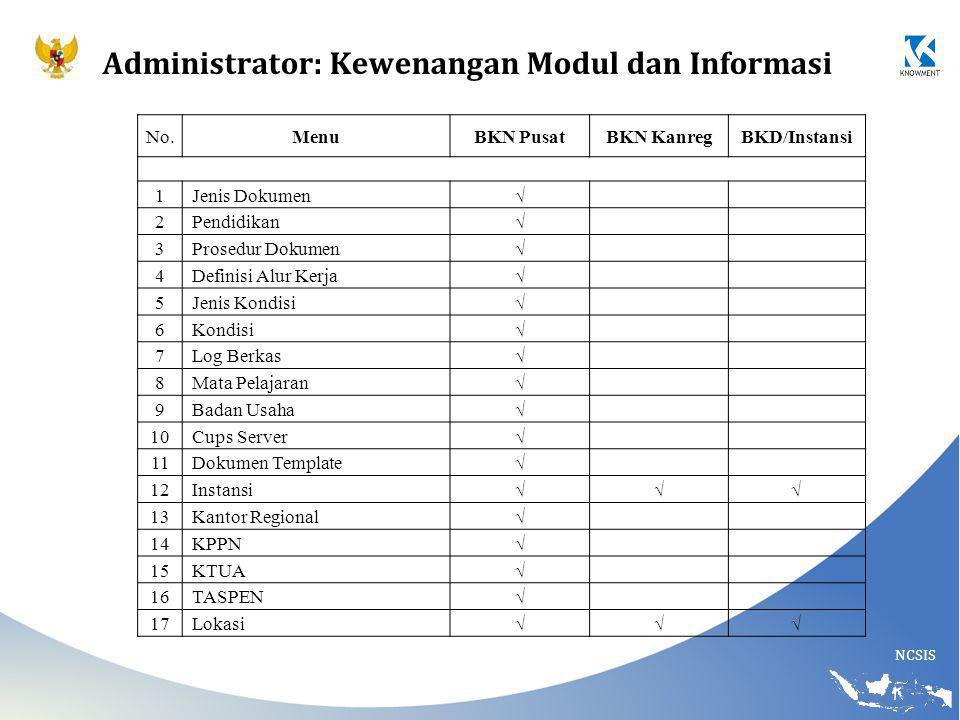 Administrator: Kewenangan Modul dan Informasi