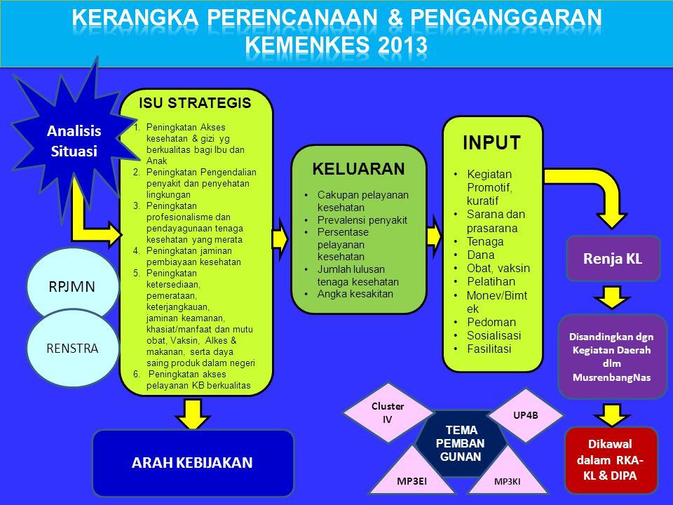 Kerangka Perencanaan & Penganggaran Kemenkes 2013