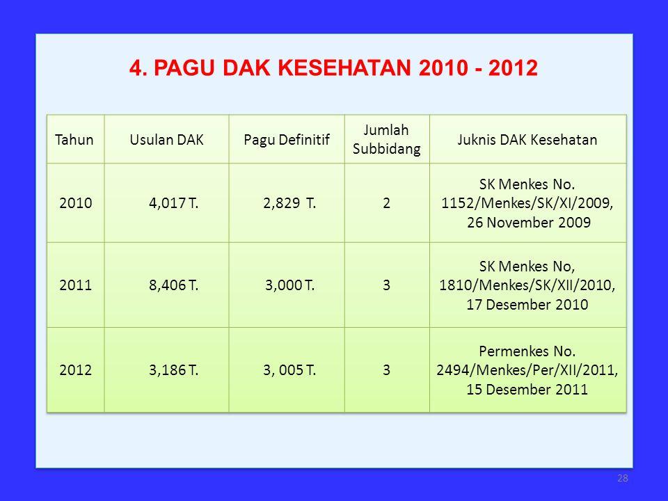 4. PAGU DAK KESEHATAN 2010 - 2012 Tahun Usulan DAK Pagu Definitif