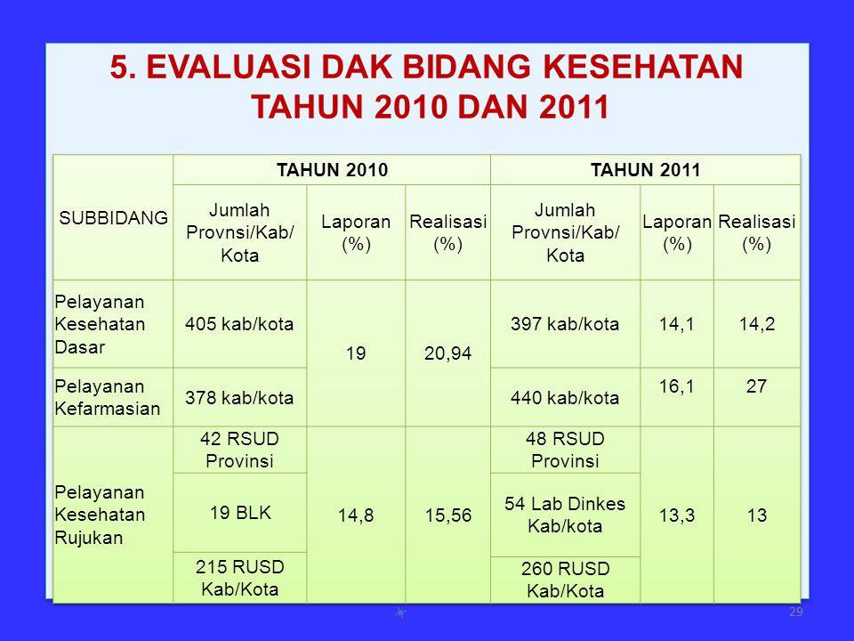 5. EVALUASI DAK BIDANG KESEHATAN TAHUN 2010 DAN 2011