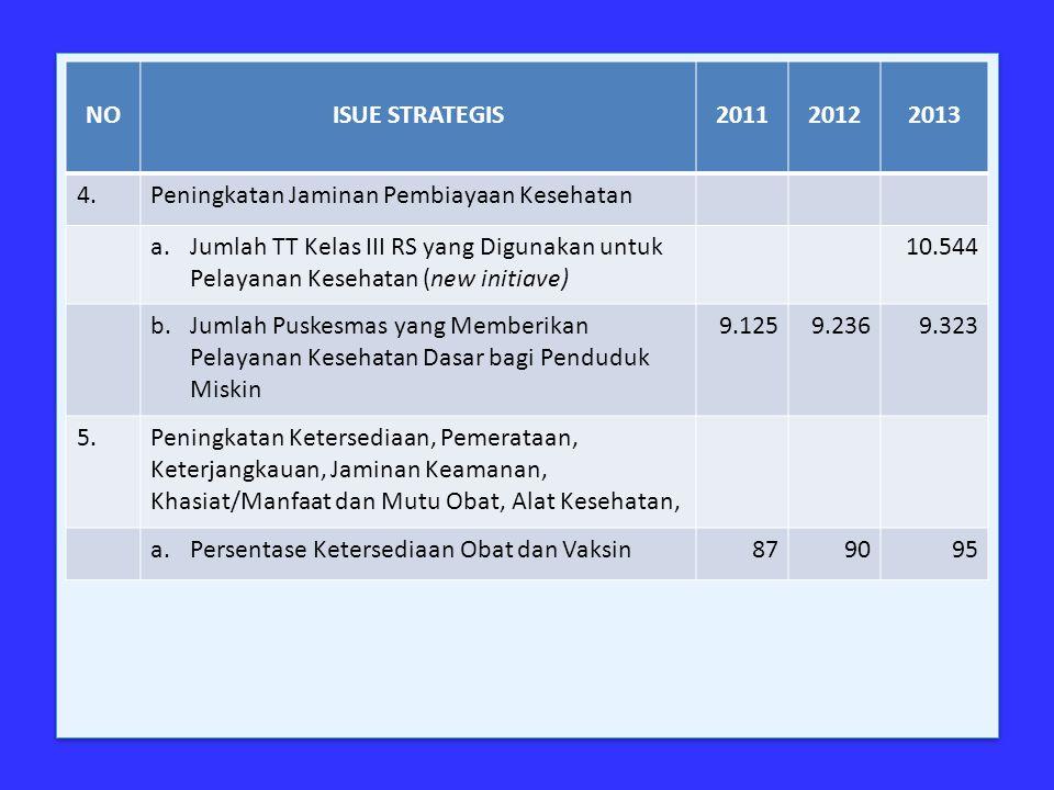 NO ISUE STRATEGIS. 2011. 2012. 2013. 4. Peningkatan Jaminan Pembiayaan Kesehatan.