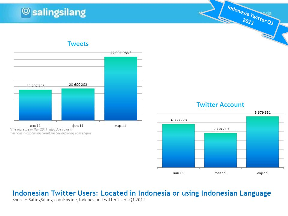Indonesia Twitter Q *The increase in Mar 2011, also due to new methods in capturing tweets in SalingSilang.com engine.