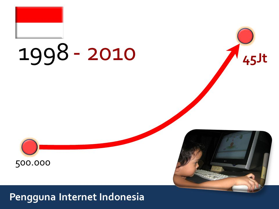 1998 - 2010 45Jt 500.000 Pengguna Internet Indonesia