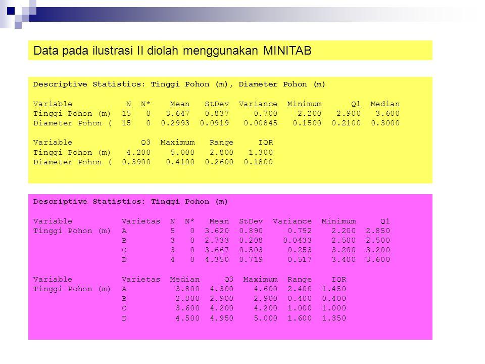 Data pada ilustrasi II diolah menggunakan MINITAB