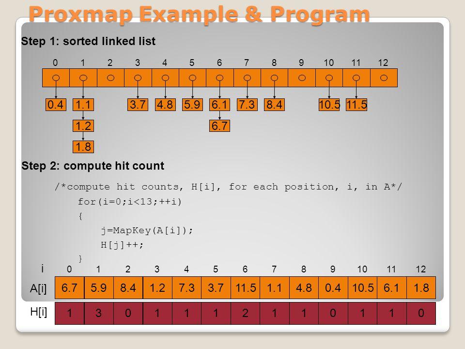 Proxmap Example & Program