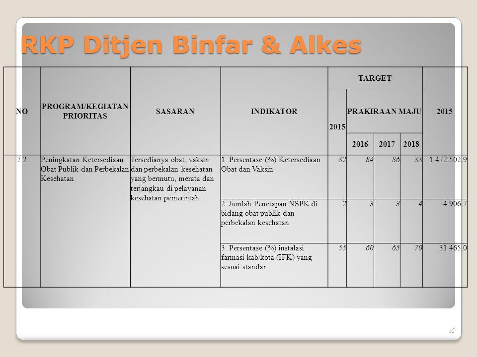 RKP Ditjen Binfar & Alkes