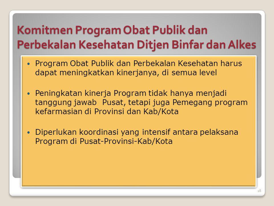 Komitmen Program Obat Publik dan Perbekalan Kesehatan Ditjen Binfar dan Alkes