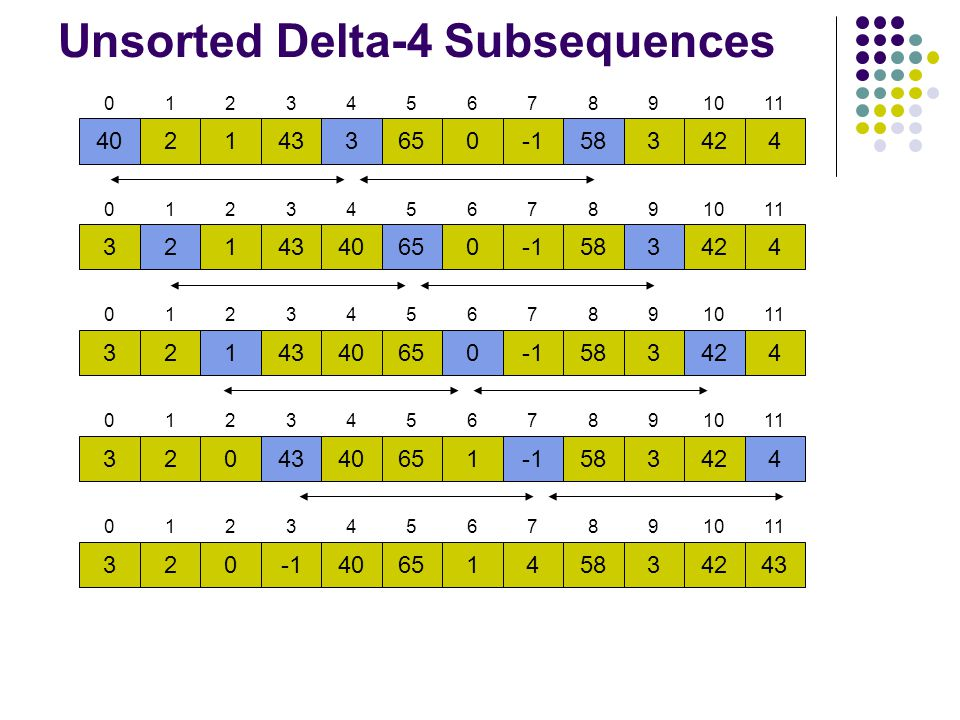 Unsorted Delta-4 Subsequences
