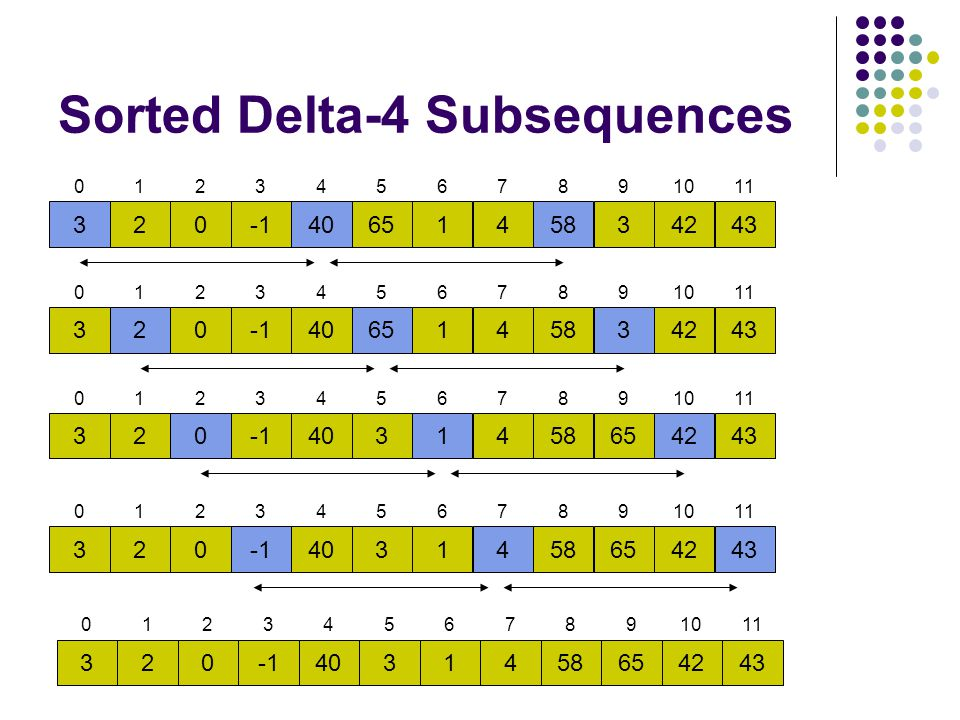Sorted Delta-4 Subsequences