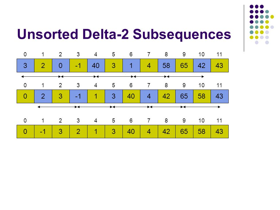Unsorted Delta-2 Subsequences