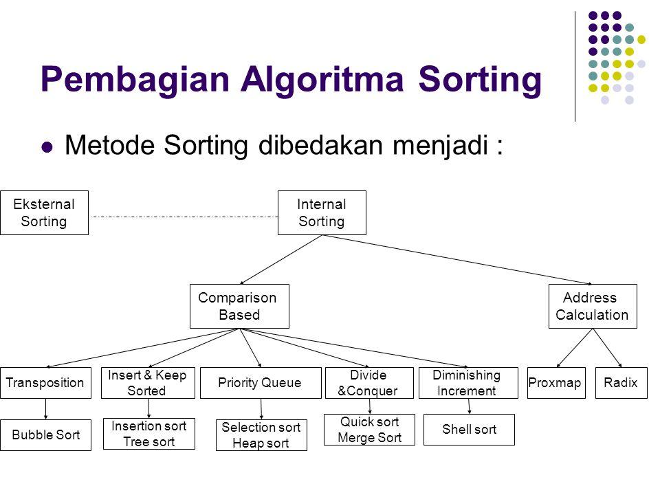 Pembagian Algoritma Sorting