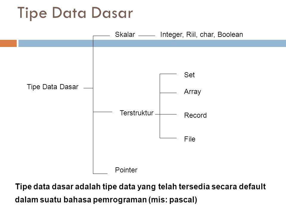 Tipe Data Dasar Tipe Data Dasar. Pointer. Skalar. Integer, Riil, char, Boolean. Terstruktur. Set.
