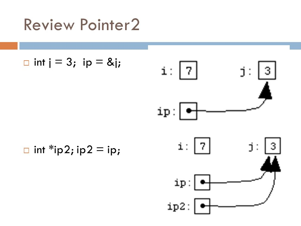 Review Pointer2 int j = 3; ip = &j; int *ip2; ip2 = ip;
