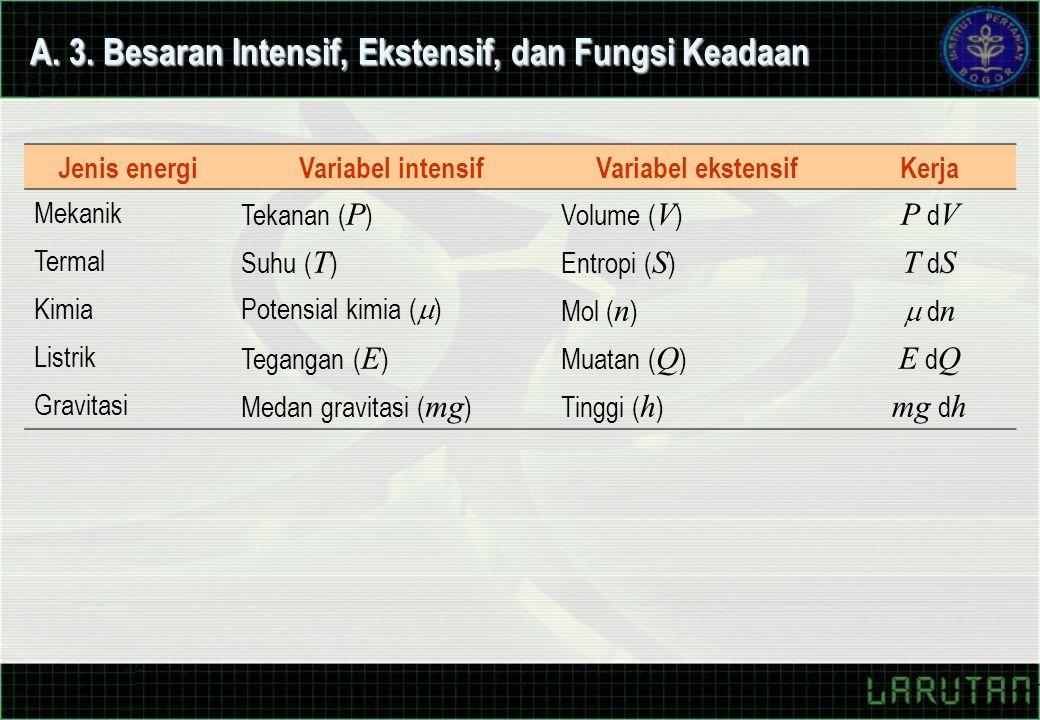 A. 3. Besaran Intensif, Ekstensif, dan Fungsi Keadaan