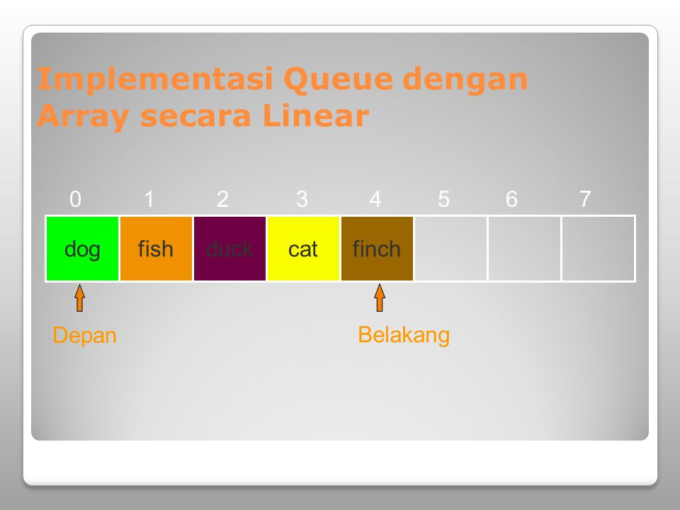 Implementasi Queue dengan Array secara Linear