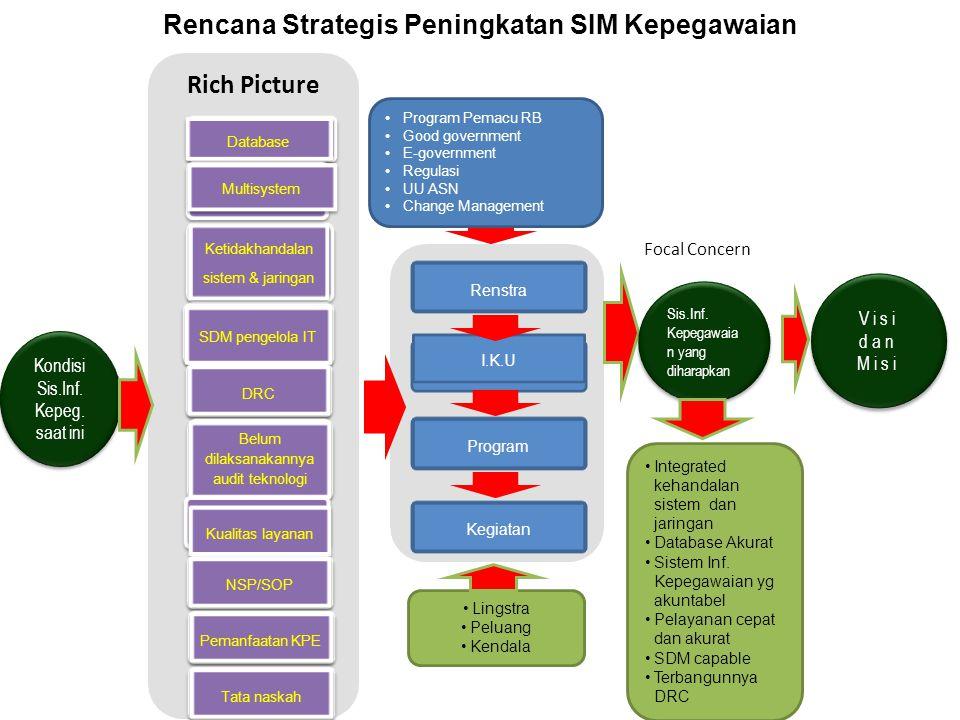 Rencana Strategis Peningkatan SIM Kepegawaian