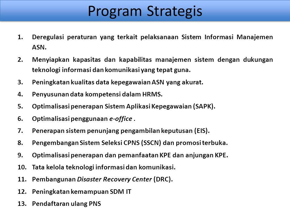 Program Strategis Deregulasi peraturan yang terkait pelaksanaan Sistem Informasi Manajemen ASN.