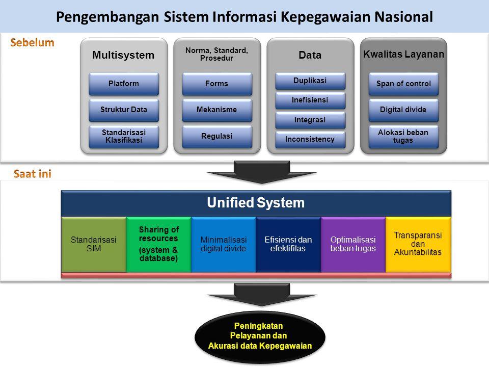Pengembangan Sistem Informasi Kepegawaian Nasional