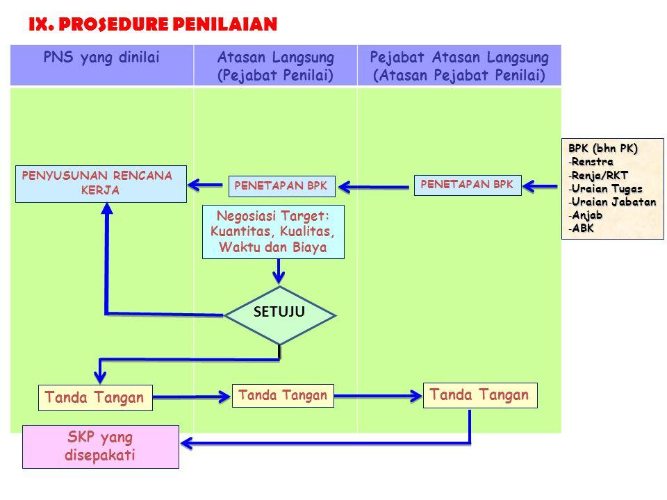 IX. PROSEDURE PENILAIAN
