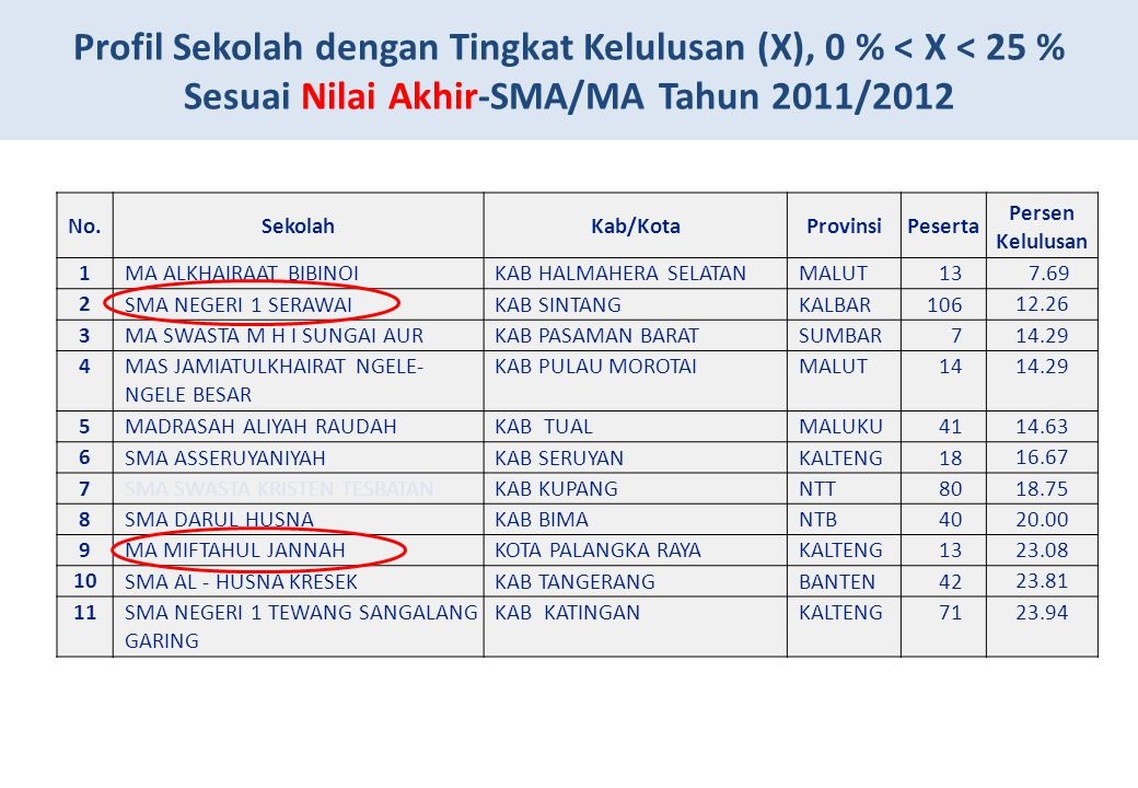 Profil Sekolah dengan Tingkat Kelulusan (X), 0 % < X < 25 %