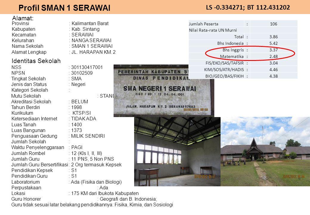 Profil SMAN 1 SERAWAI LS -0.334271; BT 112.431202 Alamat: