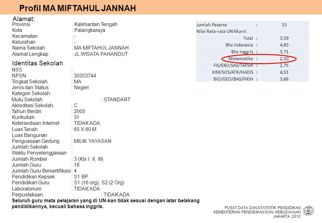 Profil MA MIFTAHUL JANNAH