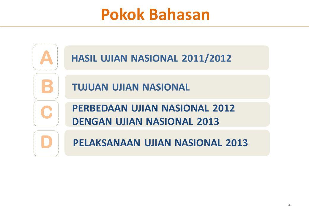 A B Pokok Bahasan C D HASIL UJIAN NASIONAL 2011/2012