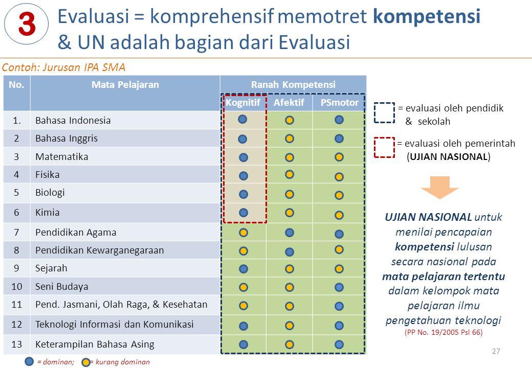 3 Evaluasi = komprehensif memotret kompetensi