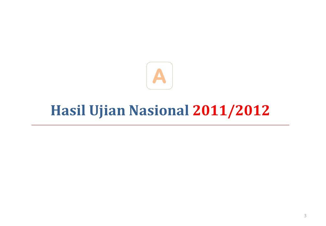 A Hasil Ujian Nasional 2011/2012