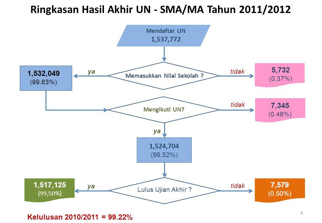 Ringkasan Hasil Akhir UN - SMA/MA Tahun 2011/2012