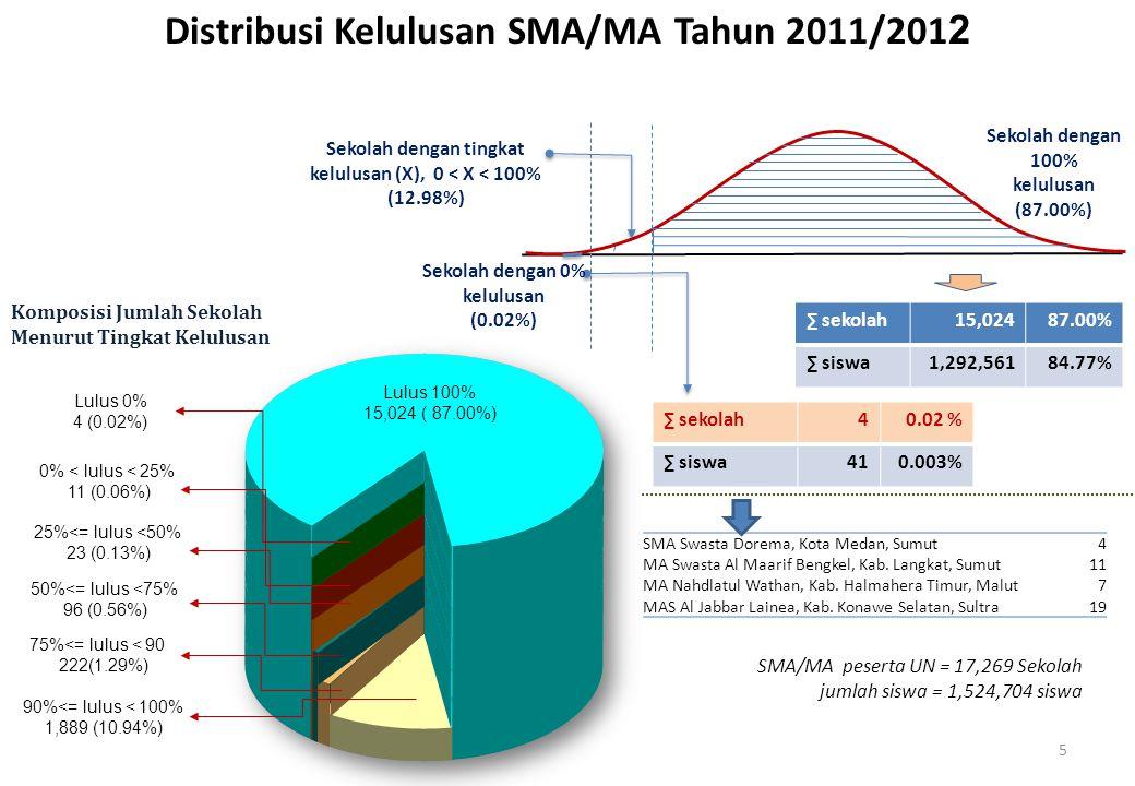 Distribusi Kelulusan SMA/MA Tahun 2011/2012