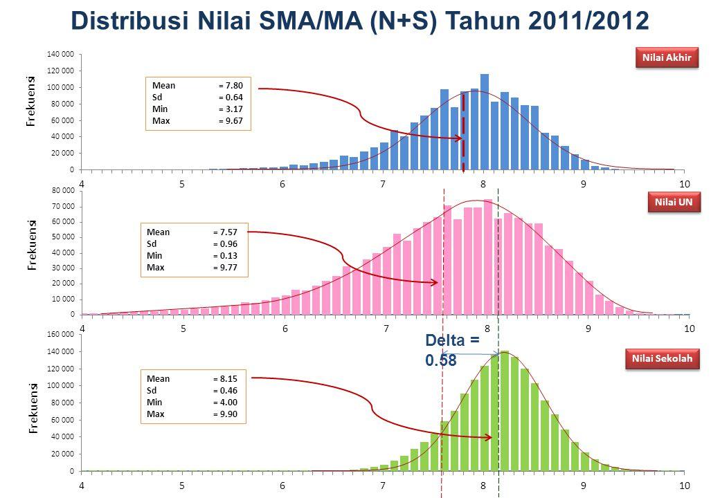 Distribusi Nilai SMA/MA (N+S) Tahun 2011/2012