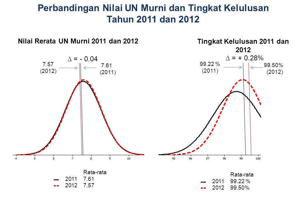 Perbandingan Nilai UN Murni dan Tingkat Kelulusan