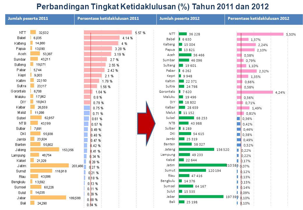 Perbandingan Tingkat Ketidaklulusan (%) Tahun 2011 dan 2012