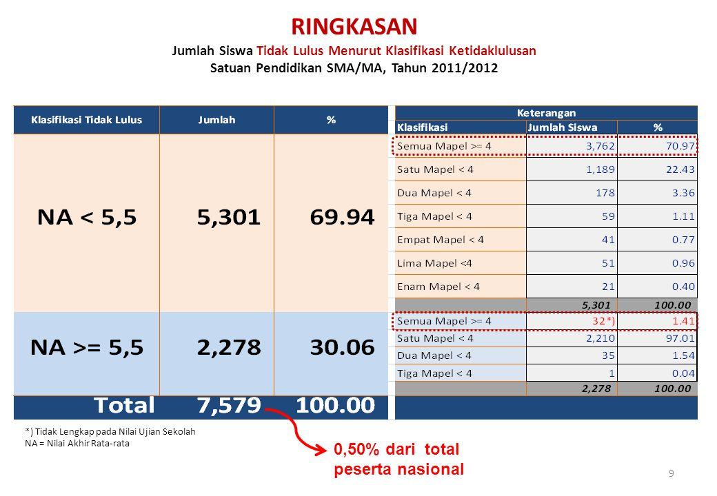 RINGKASAN 0,50% dari total peserta nasional